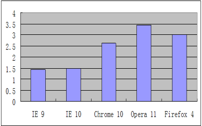 Even though IE 10 is slightly slower it still out performs its major competitors